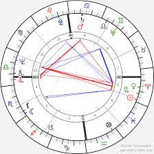 Penny Chart Penny Thornton Birth Chart Horoscope Date Of Birth Astro