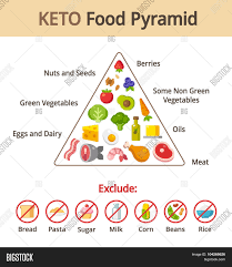 Food Group Pyramid Chart Keto Food Pyramid Vector Photo Free Trial Bigstock