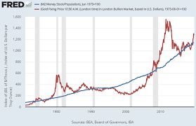 Fed Money Supply Chart Gold Price Forecast The Path To New All Time Highs Gold