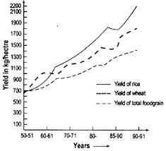 essay on green revolution diagram  yield of rice wheat and total foodgrain