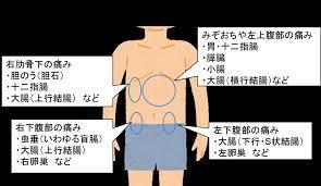 右 下 腹部 違和感