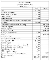 income statement in good form solved from the adjusted trial balance given below for the mir