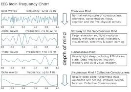 Brain Waves Frequency Chart Brain Waves And The Deeper States Of Consciousness