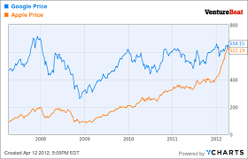 In A Historical First Google Finally Splits Its Stock