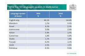 Punjabi Language Punjabi Is The Most Spoken Language Among India Born Australians