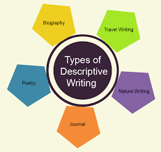 descriptive writing defintion techniques examples english types of descriptive writing