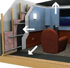 soundproofing a wall acoustical solutions