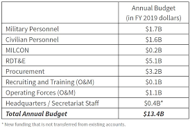 Space And Missile Systems Center Org Chart How Much Will The Space Force Cost Center For Strategic