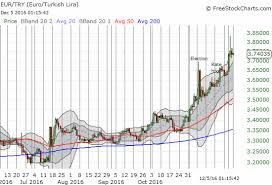 Eur Try Chart Turkeys 1st Rate Hike In Nearly 3 Years Fails To Stem