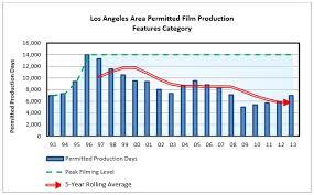Film Chart