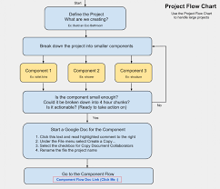 Online Process Flow Chart Tool 013 Template Ideas Flowchart Maker To Easily Draw Flowcharts