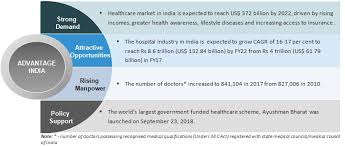 Medical Tourism Cost Comparison Chart Healthcare Industry In India Indian Healthcare Sector Services
