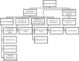 Non Profit Theatre Organization Chart Sage Business Cases James Houghton And Signature Theatre