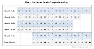 Hardness Equivalent Chart Using Hardness With Tpes Star Thermoplastics