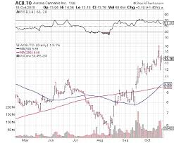 Acb Stock Chart Nyse Aurora Cannabis Stock Is Too High After Nyse Listing Money