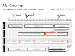 Road Map Powerpoint Proof Of Concept Powerpoint