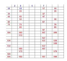 Prime Number Chart To 200 Chance News 11 02