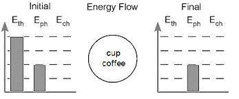 Energy Bar Charts Chemistry Energy Bar Charts Braves Chemistry