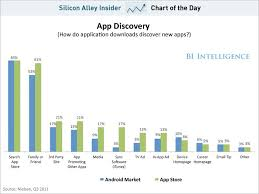 Charts August 2012 Not An Infographic Per Se Chart Of The Day Shows How