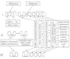 Станки с числовым программным управлением ЧПУ Реферат Рис 1 Схемы расшифровки различных систем обозначений отечественных станков с ЧПУ