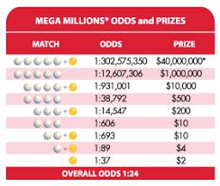 Florida Mega Millions Payout Chart Florida Lottery Play The New And Improved Mega Millions