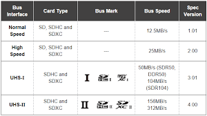 Sd Card Classes Chart Sd Card Speed Classes Grades Bus Modes And File Systems