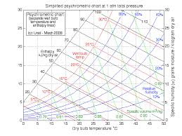 Enthalpy Conversion Chart Chapter 10b The Psychrometric Chart Updated 7 22 2014