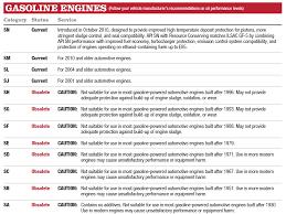 Engine Oil Chart For All Vehicles Totachi Passenger Car Motor Oil Part 3 Api Oil Standards