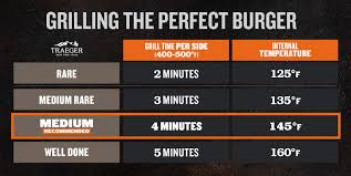 Hamburger Patty Temperature Chart How To Grill Burgers The Best Smoked Burgers