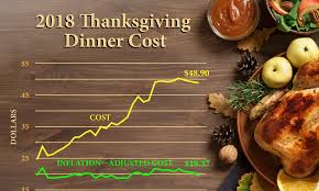Chart House Melbourne Thanksgiving Menu Thanksgiving Dinner Prices Are Cheaper This Year Daily
