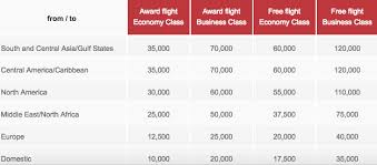 Air Berlin Topbonus Award Redemption Level And Surcharge