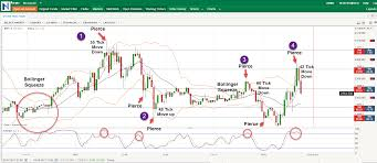 Bollinger Bands 5 Minute Chart How To Find Trade Setups With Bollinger Bands Nadex