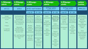 Erstmeldung vom dienstag, 09.02.2021, 16.13 uhr: Offnungsperspektive In Funf Schritten
