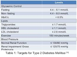 Triglycerides Level Chart Mmol L What Is A Heart Attack