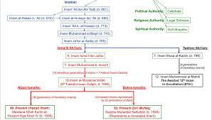 Akdn Organizational Chart Harvard Islam Course Day 7 Sufi Ismaili Esoteric