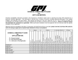 Chemical Compatibility Chart To Download Our Chemical Compatibility Chart Gpi Meters