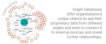 Graph Databases The 5 Key Drivers Of Why Graph Databases Are Gaining Popularity
