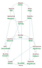 Viking Conquest Companion Chart Mountandblade