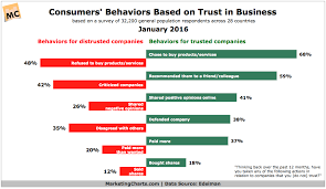 Consumer Behavior Chart Impact Of Trust In Businesses On Consumer Actions