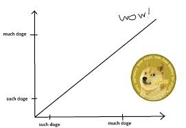 Such Doge Chart Wow Album On Imgur