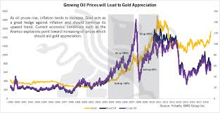 Growing Oil Prices Will Lead To Gold Appreciation Bmg