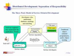 What Is Service Oriented Architecture An Introduction To Service Oriented Architecture Youtube