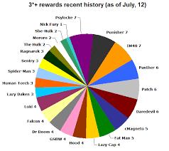 1 6 On A Pie Chart 3 Rewards Recent History D3 Go Forums