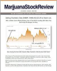 Charlotte S Web Stock Chart Adding Charlottes Web Cwbhf Cweb Cn 13 25 To Watch List