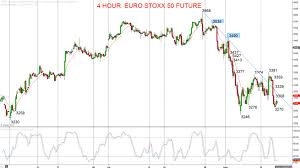 Us Yield Curve Inversion Sees Global Stocks Resume Bear Theme