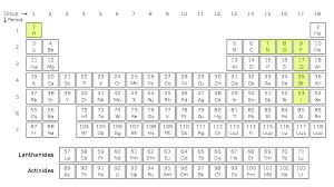File:Diatomic molecules periodic table.svg - Wikimedia Commons