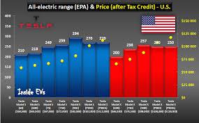 2018 tesla lease.  tesla tesla model s and x comparison for us july 2016 on 2018 tesla lease