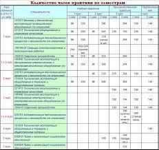 Готовый дневник отчет по практике механизация сельского хозяйства Методические указания практика механизация