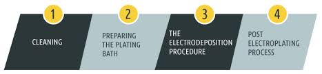 Plating Process Flow Chart The Tin Plating Process A Step By Step Guide Sharretts