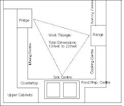 Small Picture 43 best Kitchen layout images on Pinterest Kitchen ideas